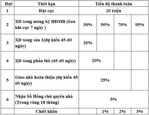 Thanh toán Khu do thi moi Nam Phan Thiet 0908017585 CĐT